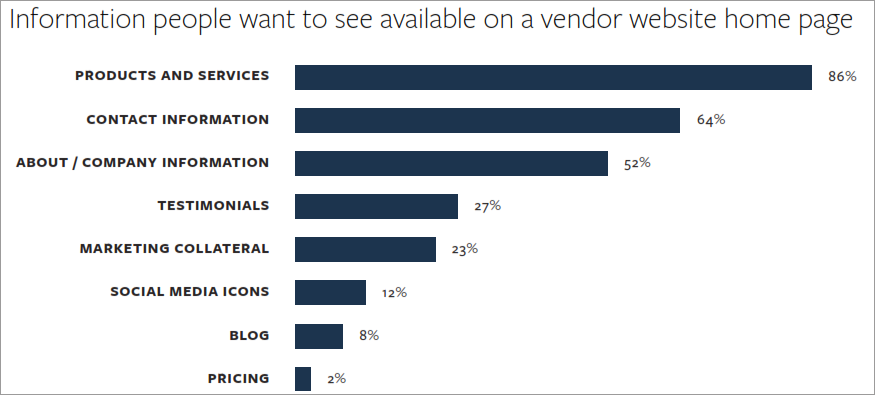 Informasjon potensielle kunder håper å finne på nettsiden din. Kilde Huff/Ko Marketing